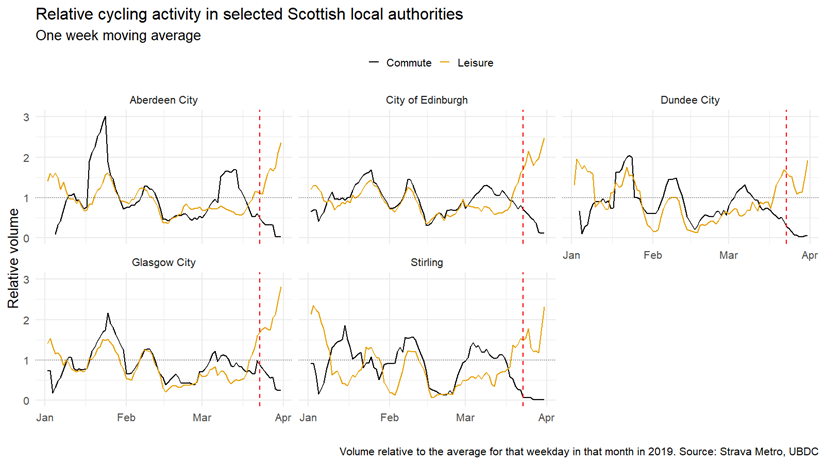 Image of charts showing relative cycling activity in selected Scottish local authorities: Aberdeen City, City of Edinburgh, Dundee City, Glasgow City, Stirling