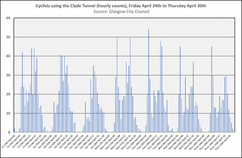 Graph showing cyclists using the Clyde Tunnel (hourly counts) from Friday 24th April 2020 to Thursday 30th April 2020 (Source: Glasgow City Council). This graph shows evidence of commuting patterns.  There are peaks in the late afternoon at most sites during the week and you can also see early morning peaks (6-8am) e.g. in the Clyde Tunnel on all days of the week, possibly reflecting shift patterns at the hospital.
