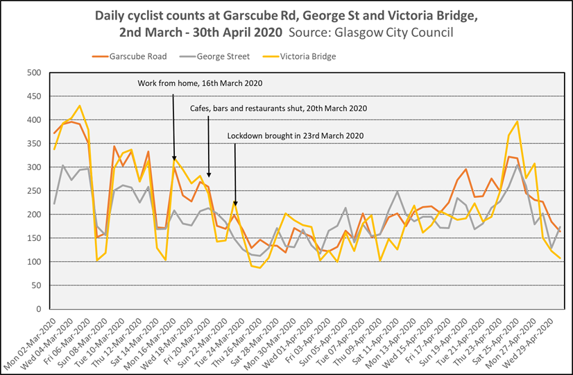 Graph showing daily cyclist counts at Garscube Road, George Street and Victoria Bridge from 2nd March 2020 to 30th April 2020 (Source: Glasgow City Council). Graph shows that the	daily cycle counts at Garscube Rd, George St and Victoria Bridge were reduced at all these sites as lockdown restrictions came in, but have risen again since then in part due to good weather.