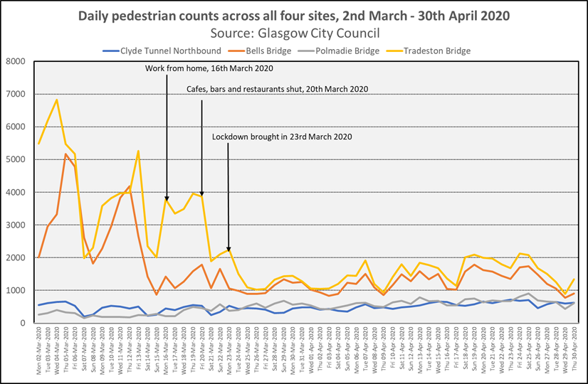Graph showing Daily pedestrain counts for Clyde Tunnel Northbound, Bells Bridge, Polmadie Bridge and Tradeston Bridge from 2nd March 2020 to 30th April 2020 (Source: Glasgow City Council. Graph shows •	There was a notable reduction in pedestrians at Tradeston Bridge and at Bell's Bridge as the Covid-19 restrictions came in, while pedestrian numbers through the Clyde Tunnel and on the Polmadie Bridge (near Glasgow Green) were relatively unaffected by the lockdown; pedestrian counts at both have risen modestly since lockdown.