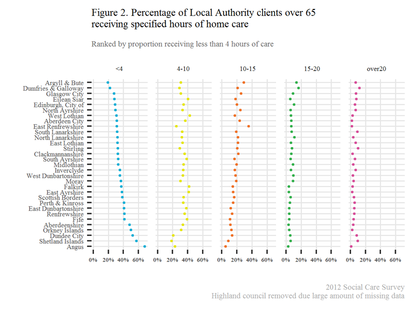 Image of chart showing percentage of local authority clients over 65 receiving specified hours of home care