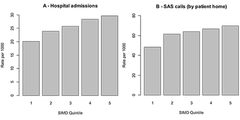 Two bar charts showing hospital admissions, and SAS calls by fall location, per 1000 population aged 65+ for Glasgow, 2010/15.