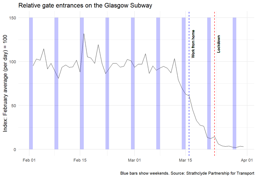 Chart showing decrease in relative gate entrances on the Glasgow Subway between February and April 2020