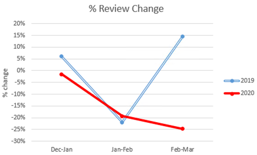 Figure 2. Monthly Percentage Change of Reviews on listings in Edinburgh comparing 2019 and 2020.