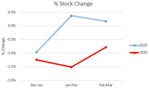 Figure 1. Monthly Percentage Change of Listing Stock in Edinburgh comparing 2019 and 2020